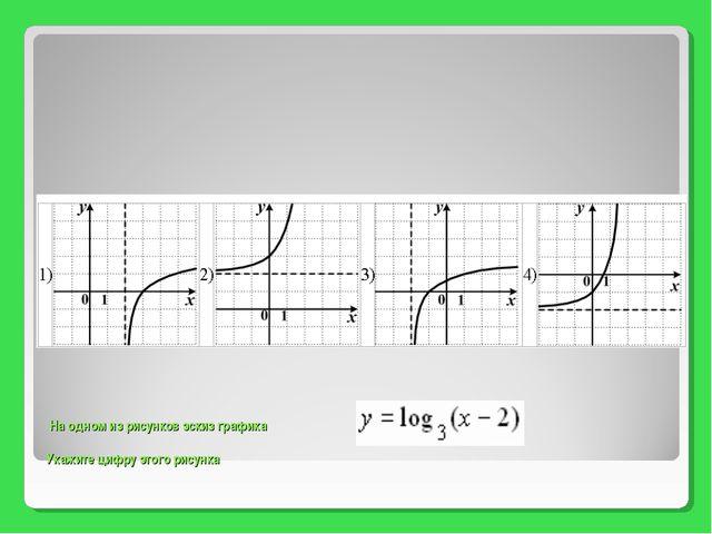 На одном из рисунков эскиз графика Укажите цифру этого рисунка
