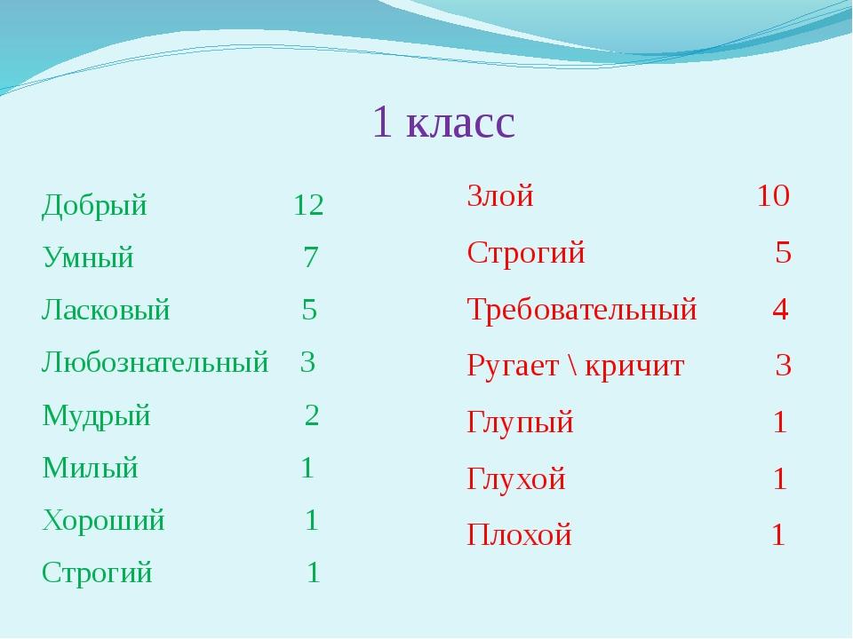 1 класс Добрый 12 Умный 7 Ласковый 5 Любознательный 3 Мудрый 2 Милый 1 Хороши...