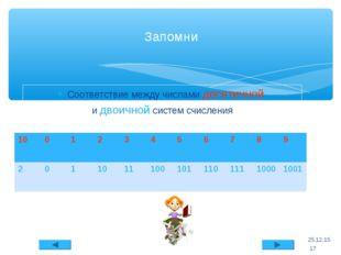Соответствие между числами десятичной и двоичной систем счисления * Запомни *