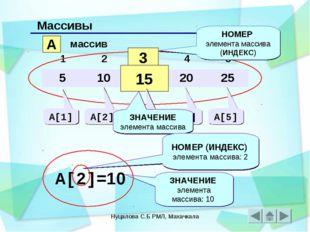 Нуцалова С.Б РМЛ, Махачкала Массивы A массив 3 15 НОМЕР элемента массива (ИНД