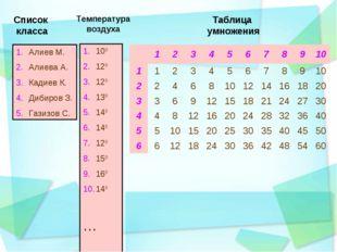 Алиев М. Алиева А. Кадиев К. Дибиров З. Газизов С. 100 120 120 130 140 140 12