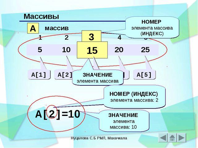 Нуцалова С.Б РМЛ, Махачкала Массивы A массив 3 15 НОМЕР элемента массива (ИНД...