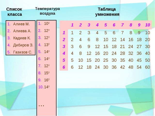 Алиев М. Алиева А. Кадиев К. Дибиров З. Газизов С. 100 120 120 130 140 140 12...