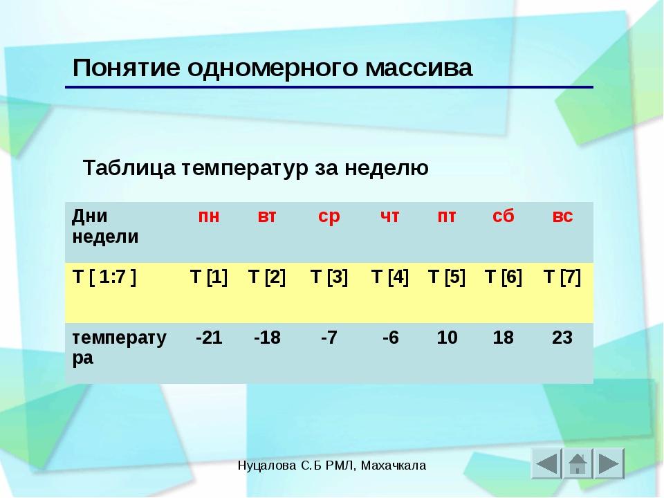 Нуцалова С.Б РМЛ, Махачкала Понятие одномерного массива Таблица температур за...