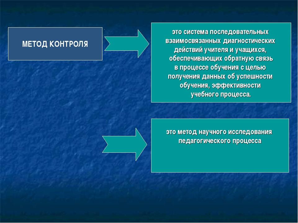 МЕТОД КОНТРОЛЯ это система последовательных взаимосвязанных диагностических д...