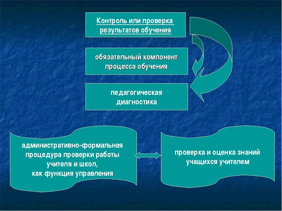Контроль или проверка результатов обучения обязательный компонент процесса об...