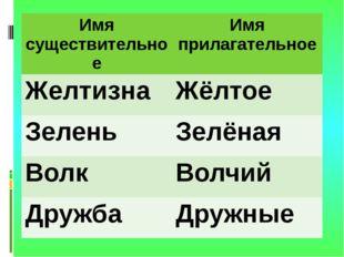 Имя существительное Имя прилагательное Желтизна Жёлтое Зелень Зелёная Волк Во