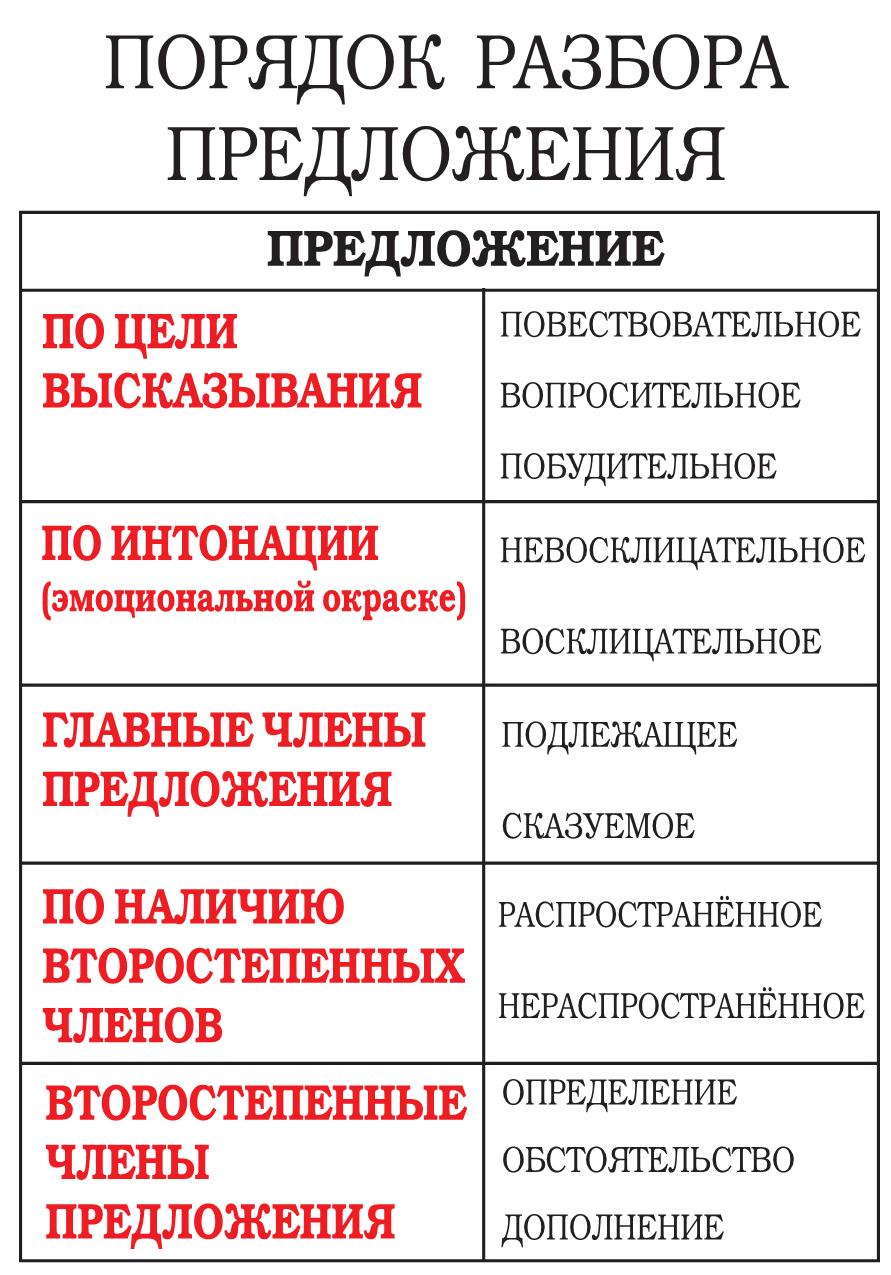Синтаксический разбор предложения схема 4 класс6