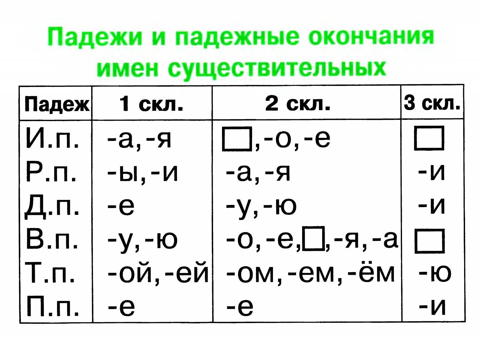 Заполни пропуски в схеме соотнеси приведённые примеры в следующем перечне