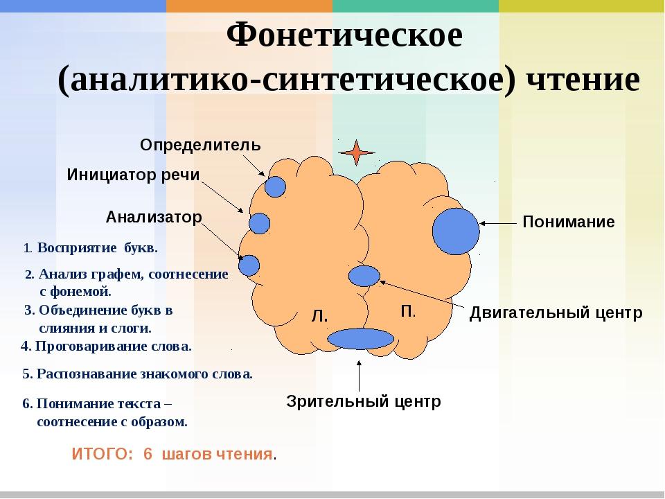 Фонетическое (аналитико-синтетическое) чтение Л. П. Инициатор речи Анализатор...