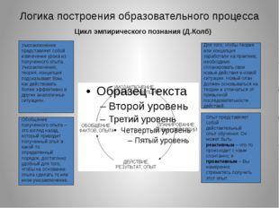 Логика построения образовательного процесса Цикл эмпирического познания (Д.Ко