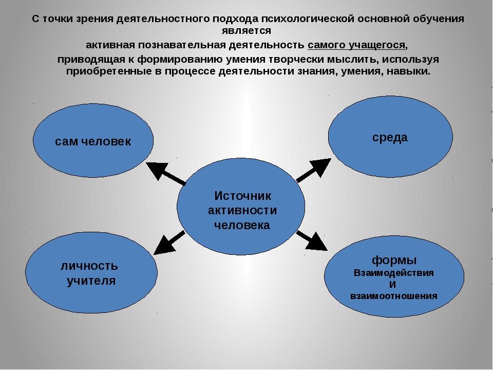 Источник активности человека сам человек личность учителя среда формы Взаимо...
