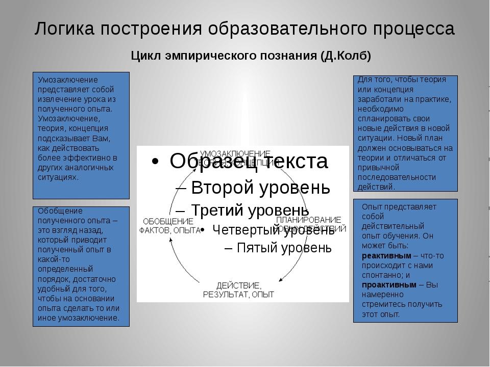 Логика построения образовательного процесса Цикл эмпирического познания (Д.Ко...