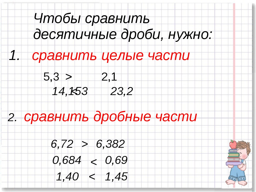 сравнить целые части 5,3 > 2,1 14,153 < 23,2 2. сравнить дробные части 6,72...