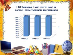 ҰБТ бойынша қазақ тілі пәнен үш жалдың салыстырмалы диаграммасы