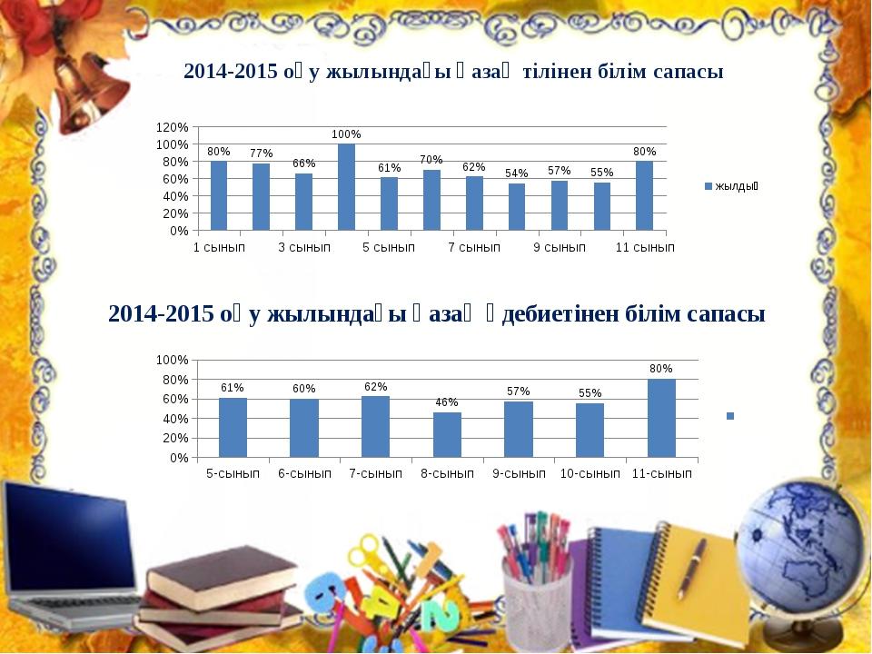 2014-2015 оқу жылындағы қазақ тілінен білім сапасы 2014-2015 оқу жылындағы қа...