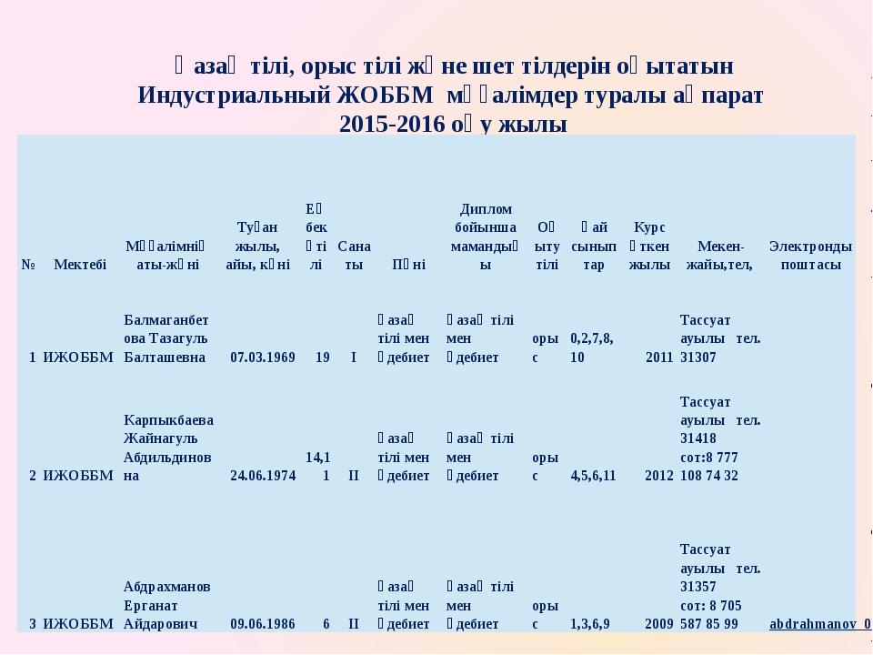 Қазақ тілі, орыс тілі және шет тілдерін оқытатын Индустриальный ЖОББМ мұғалім...