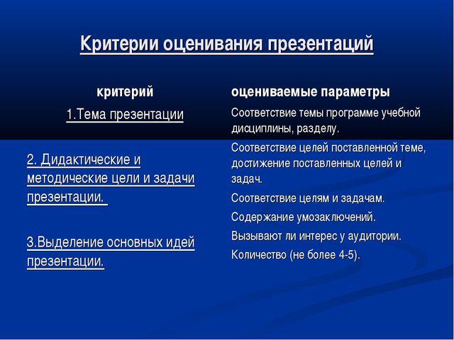 Критерии оценивания презентаций