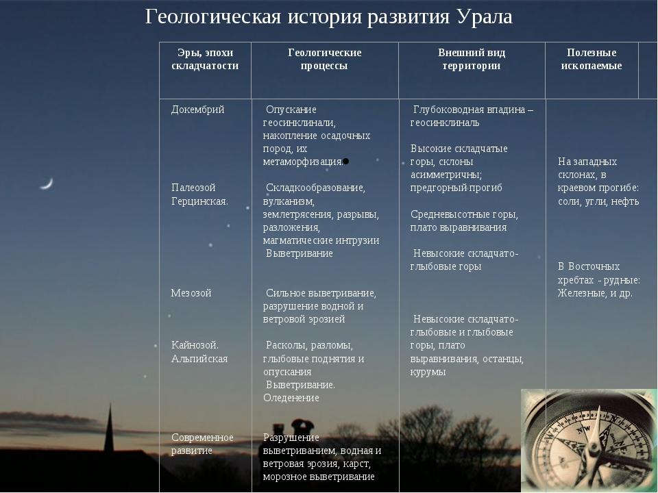 Геологическая история развития Урала  История геологического развития Урала....