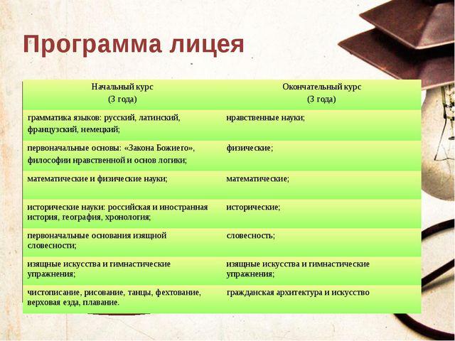 Программа лицея Текст слайда Начальный курс (3 года) Окончательный курс (3 го...