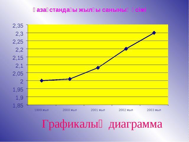 Графикалық диаграмма