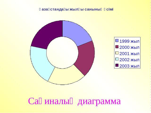 Сақиналық диаграмма