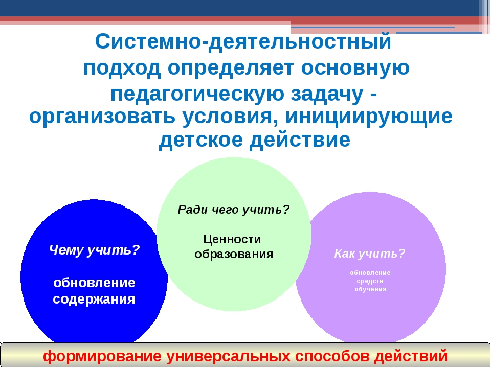 организовать условия, инициирующие детское действие Системно-деятельностны...