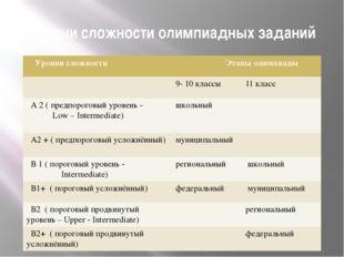 Уровни сложности олимпиадных заданий Уровни сложности Этапы олимпиады 9- 10кл