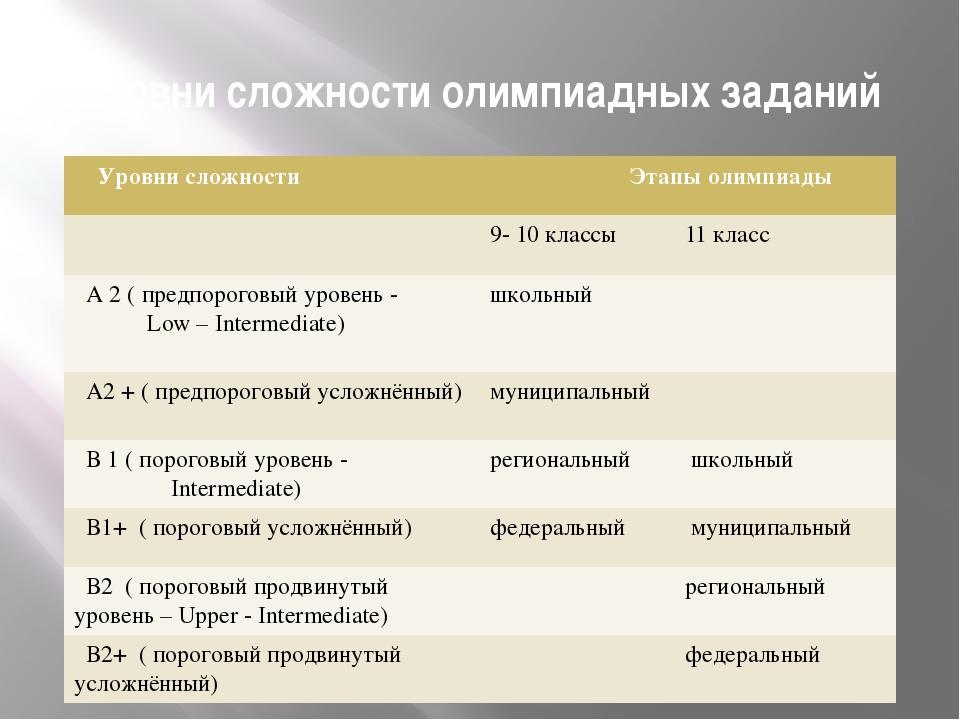 Уровни сложности олимпиадных заданий Уровни сложности Этапы олимпиады 9- 10кл...