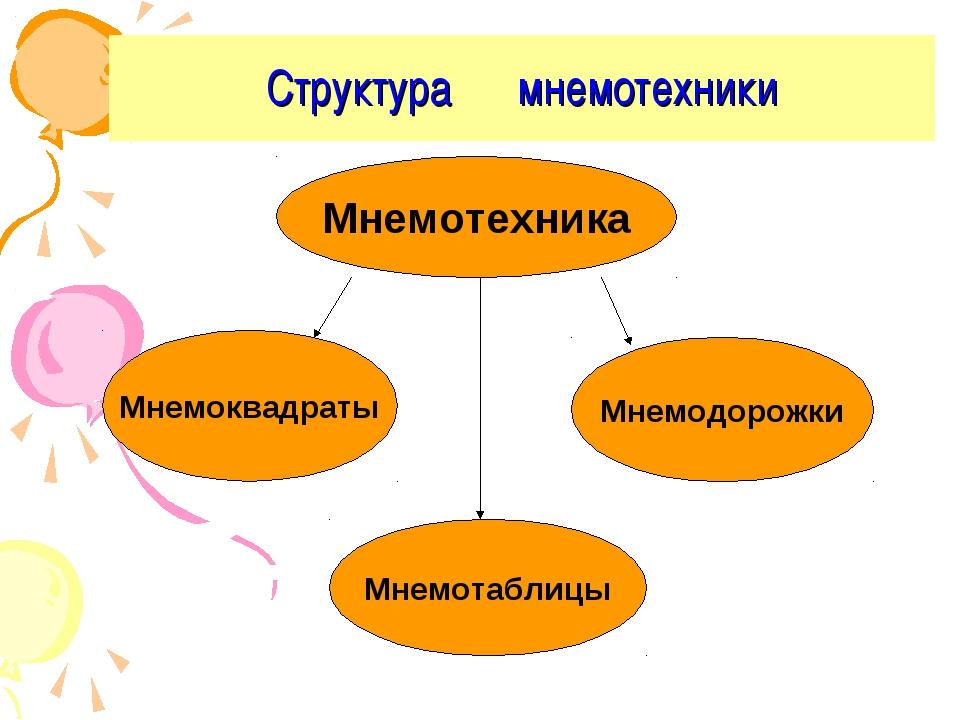 Структура мнемотехники Мнемотехника Мнемоквадраты Мнемодорожки Мнемотаблицы