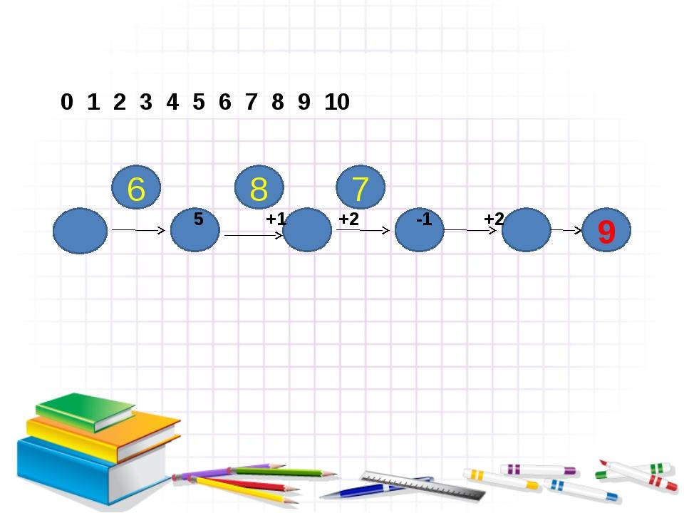 5 +1 +2 -1 +2 0 1 2 3 4 5 6 7 8 9 10 9 6 8 7