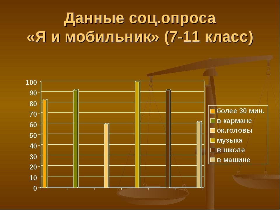 Данные соц.опроса «Я и мобильник» (7-11 класс)