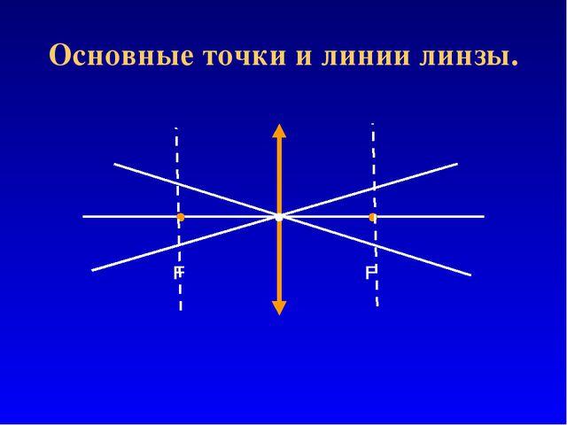 Основные точки и линии линзы.