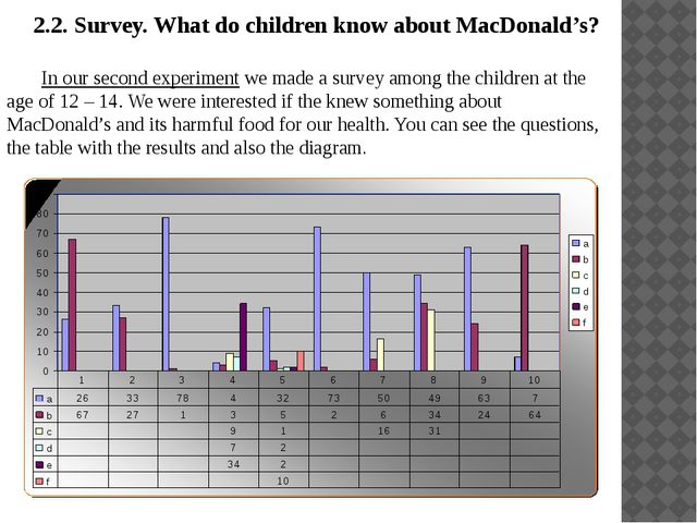 2.2. Survey. What do children know about MacDonald's? 	In our second experime...