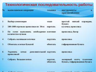 Технологическая последовательность работы № выполняемая операция техникаин