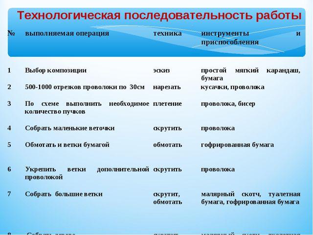 Технологическая последовательность работы № выполняемая операция техникаин...