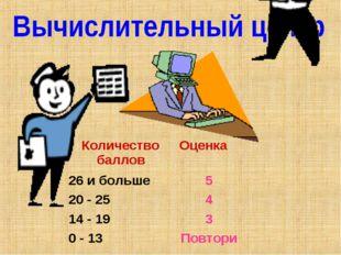 Количество балловОценка 26 и больше5 20 - 254 14 - 193 0 - 13Повтори