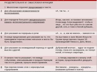 № Употребление многоточия Примеры РАЗДЕЛИТЕЛЬНАЯ ИСМЫСЛОВАЯ ФУНКЦИИ 1 Многото