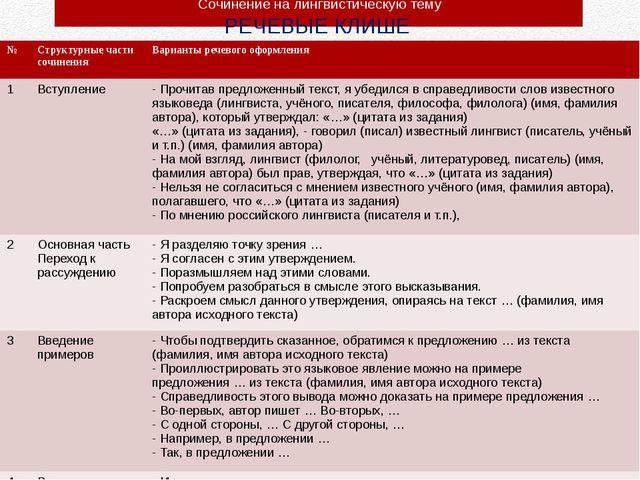 Сочинение на лингвистическую тему РЕЧЕВЫЕ КЛИШЕ № Структурные части сочинения...