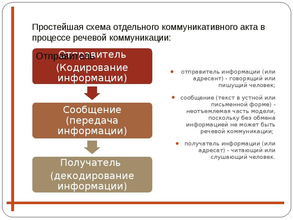 Простейшая схема отдельного коммуникативного акта в процессе речевой коммуник...