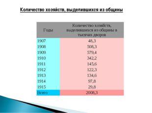 Количество хозяйств, выделившихся из общины ГодыКоличество хозяйств, выделив