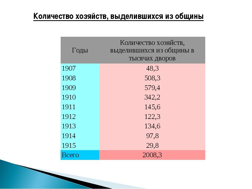 Количество хозяйств, выделившихся из общины ГодыКоличество хозяйств, выделив...