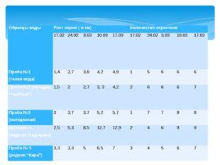 Образцы воды Рост корня ( в см) Количество отростков 17.02 24.02 3.03 10.03 1