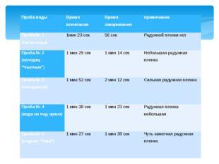 Проба воды Время вскипания Время заваривания примечание Проба № 1 (талая вода