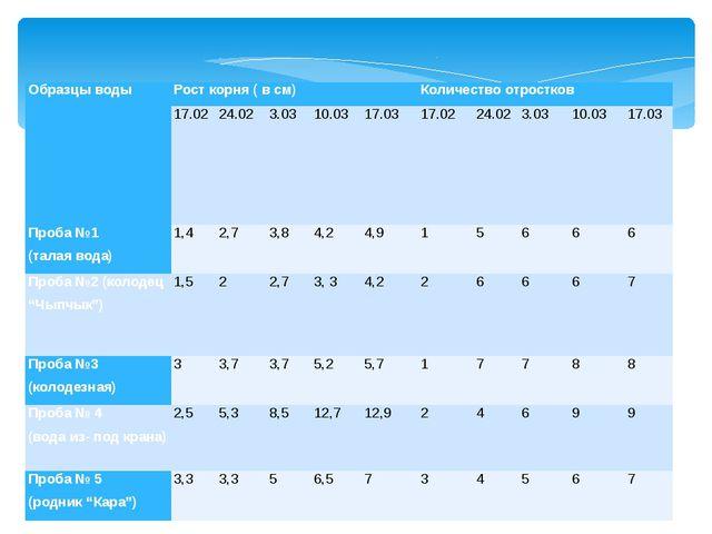 Образцы воды Рост корня ( в см) Количество отростков 17.02 24.02 3.03 10.03 1...