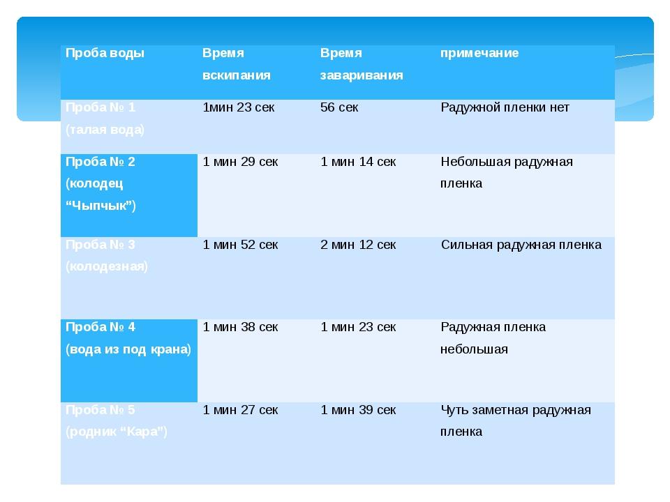 Проба воды Время вскипания Время заваривания примечание Проба № 1 (талая вода...