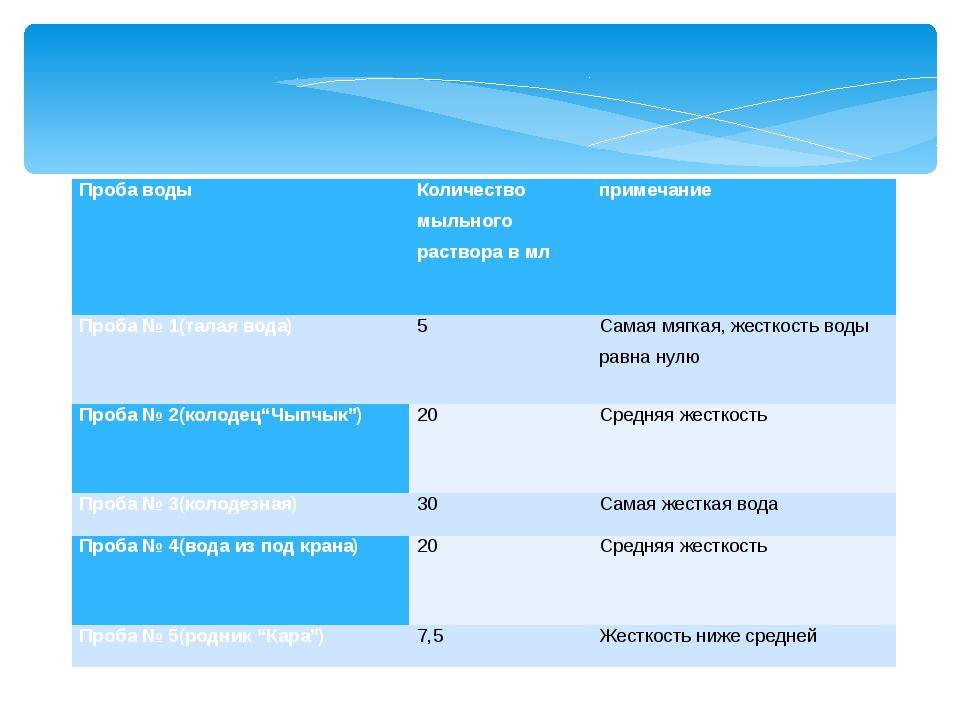 Проба воды Количество мыльного раствора в мл примечание Проба № 1(талая вода)...