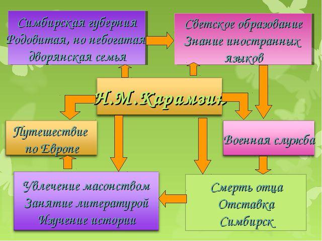 Смерть отца Отставка Симбирск Симбирская губерния Родовитая, но небогатая дво...