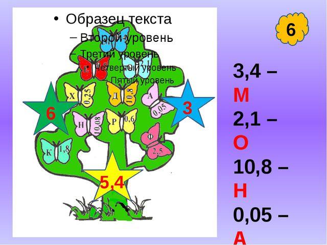 6 3,4 – М 2,1 – О 10,8 – Н 0,05 – А 0,6 – Р 0,25 – Х 6 3 5,4