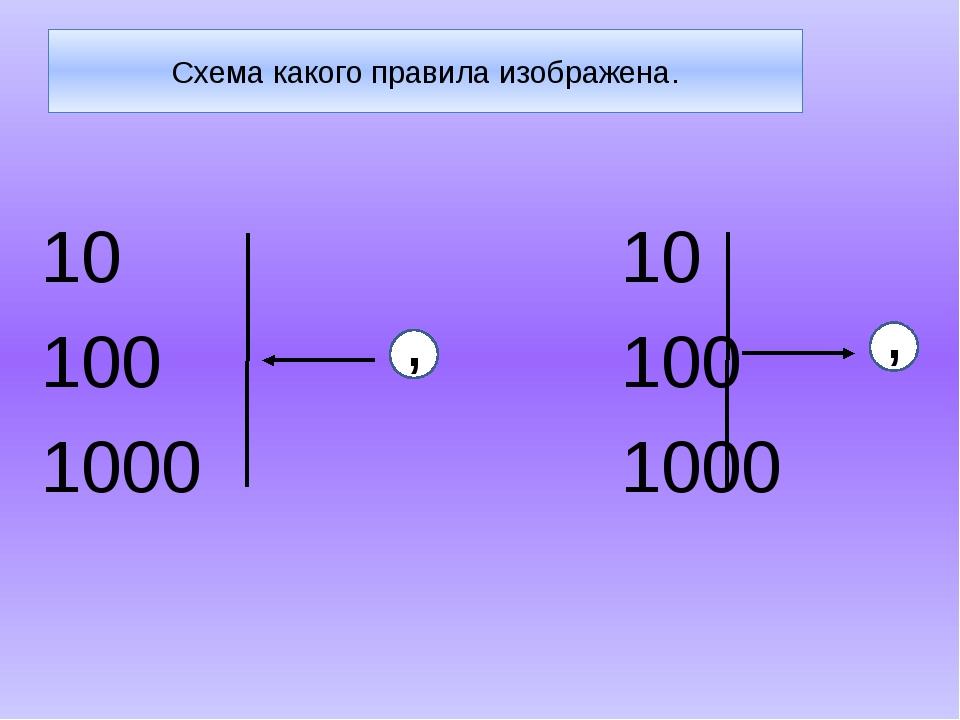 Схема какого правила изображена. 10 10 100 100 1000 1000 , ,